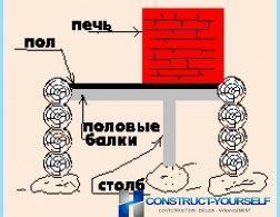 Foundation for ovnen til badet