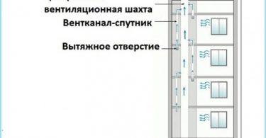 Prinsippet om ventilasjon i leiligheten huset